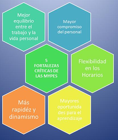 5FortalezasCriticasParaMypes