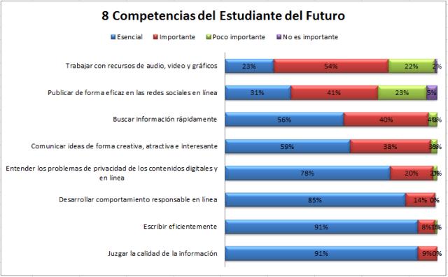 8CompetenciasEstudianteFuturo-Infografía-BlogGesvin