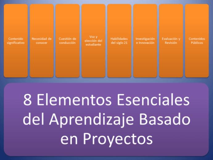 Los8ElementosEsencialesAprendizajeBasadoProyectos-Infografía-BlogGesvin