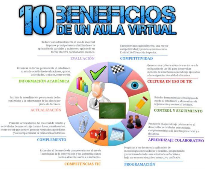10BeneficiosAulaVirtual-Infografía-BlogGesvin