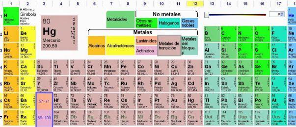 2 espectaculares tablas peridicas para el aula de qumica sitio - Tabla Periodica En Word