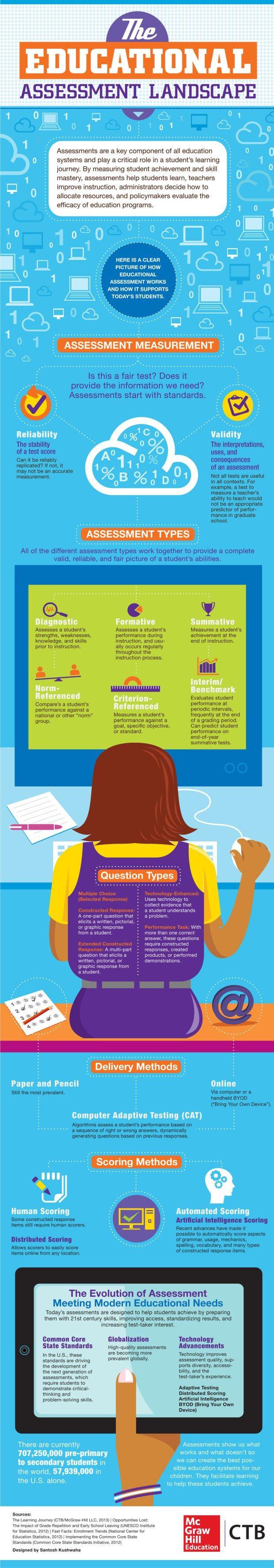 Los6TiposEvaluaciónEstanEvolucionando-Infografía-BlogGesvin
