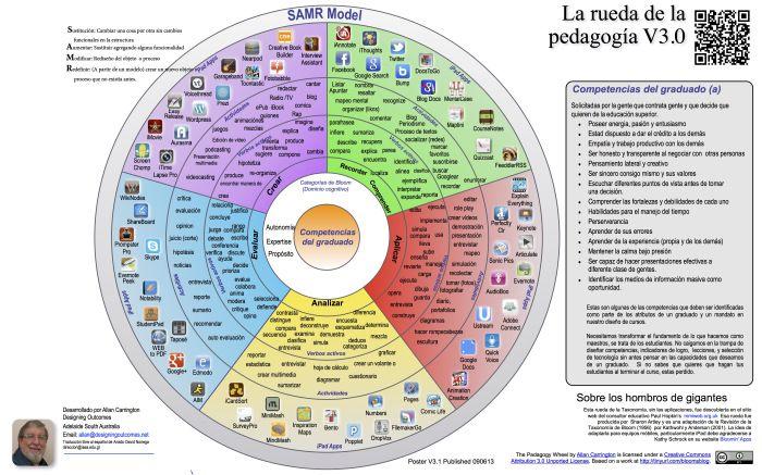 TaxonomíaBloomRueda30EnEspañol-Infografía-BlogGesvin