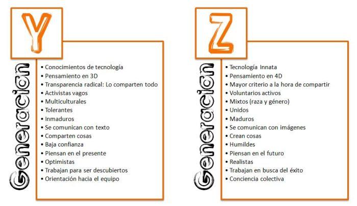 GeneracionY-Z