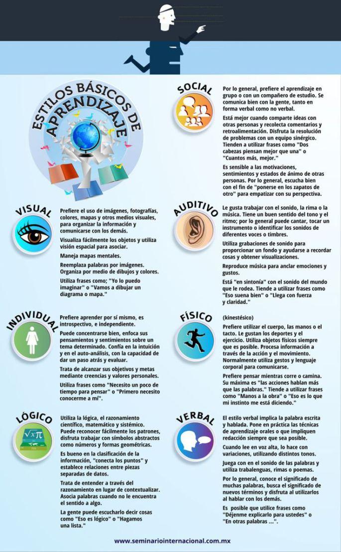 Estilos básicos de aprendizaje (Infografía)