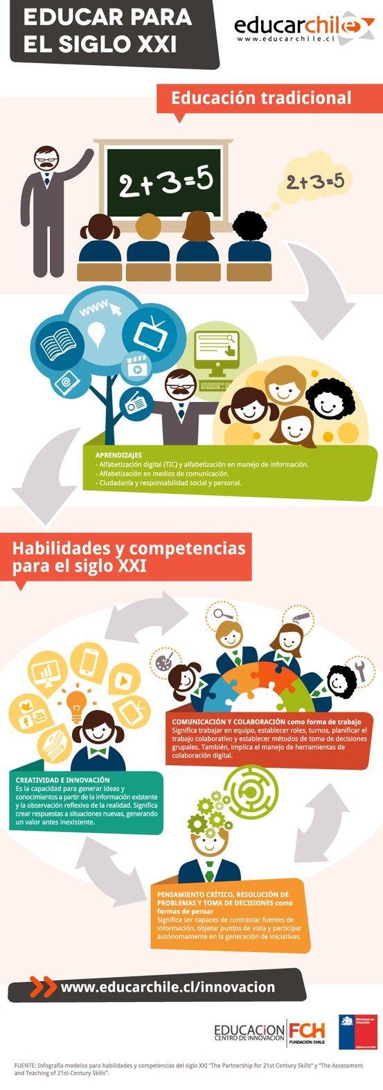Habilidadescompetenciaseducativassigloxxi Infografc3ada Bloggesvin Jpg 553 1573 Educacion Tradicional Competencias Educativas Educacion