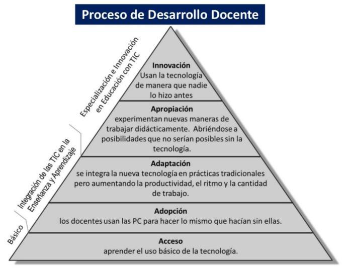 ProcesoDesarrolloDocente-BlogGesvin