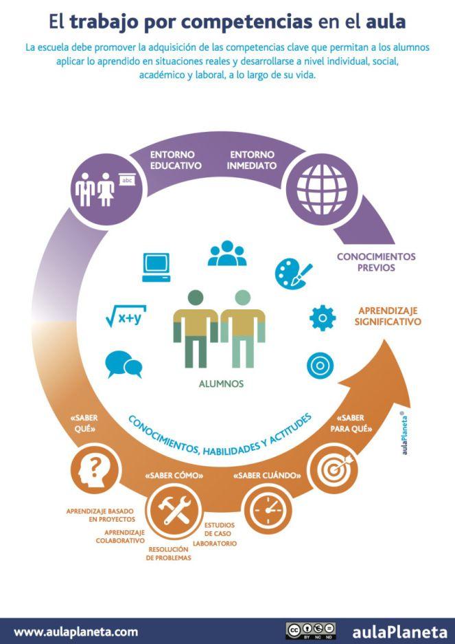 TrabajoCompetenciasAula-Infografía-BlogGesvin