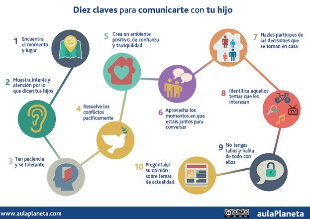 10 claves para comunicarte mejor con tus hijos infograf a blog de gesvin - Pasos a seguir para echar a tu hijo de casa ...