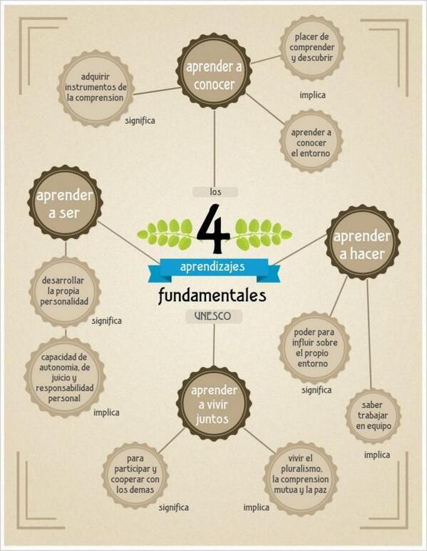 4AprendizajesFundamentalesUNESCO-Infografía-BlogGesvin