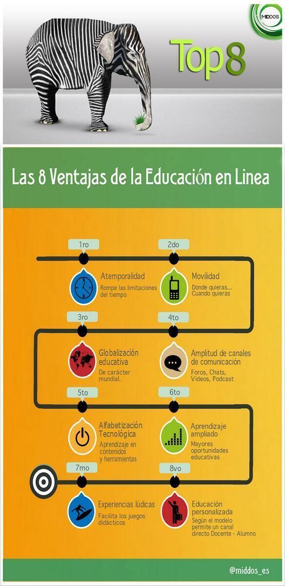 8VentajasEducaciónLínea-Infografía-BlogGesvin