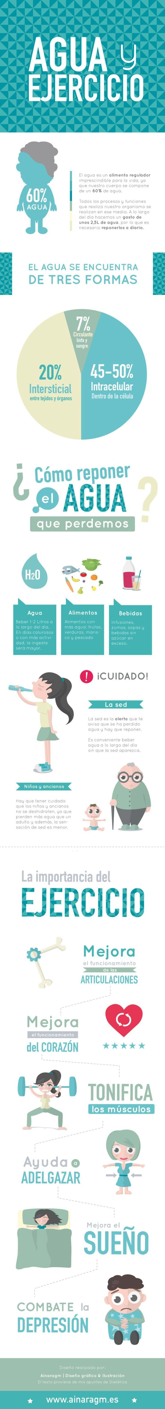AguaImportancia-Infografía-BlogGesvin