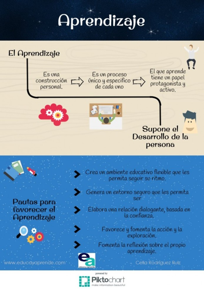Aprendizaje-BlogGesvin