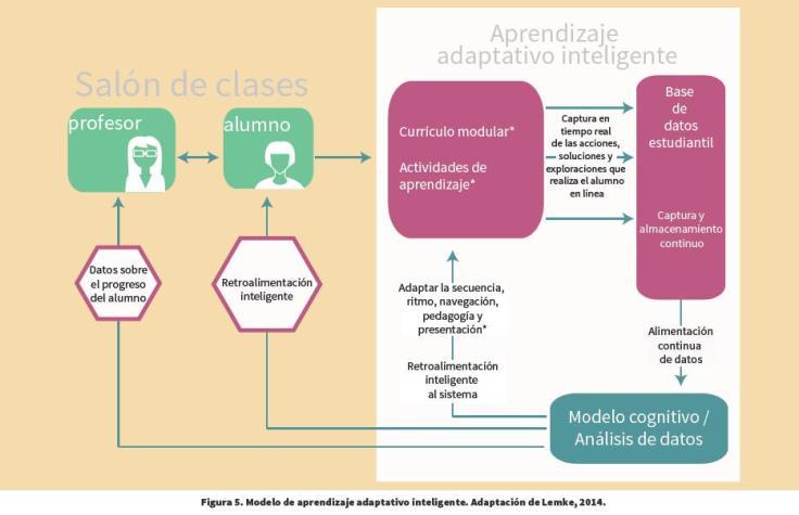 AprendizajeAdaptativoModelo-Infografia-BlogGesvin