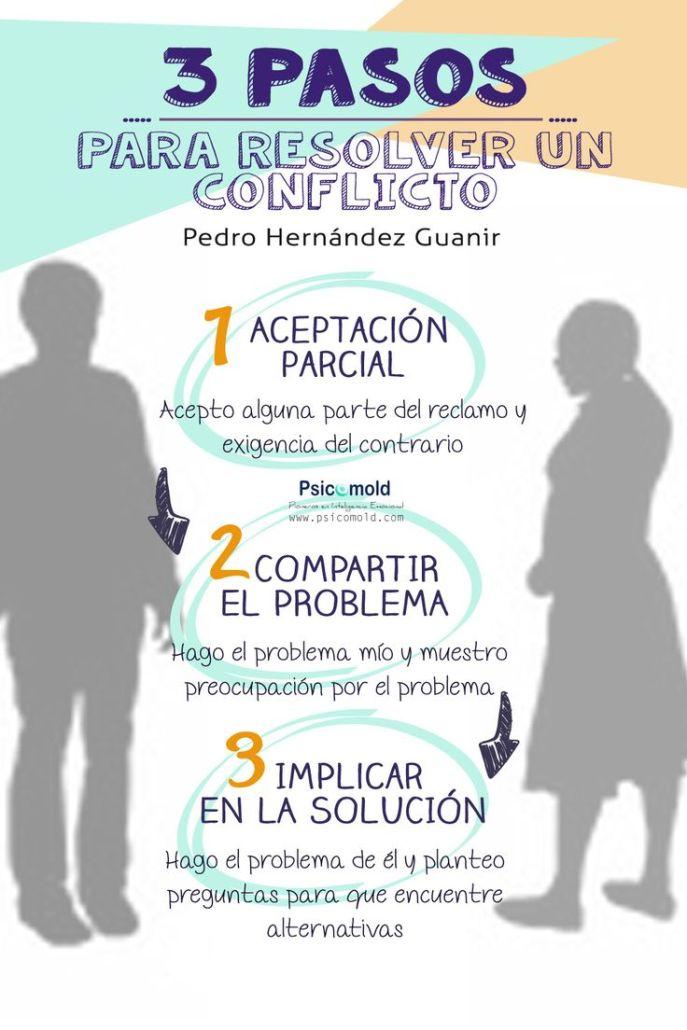 Conflictos3PasosResolverlos-Infografía-BlogGesvin