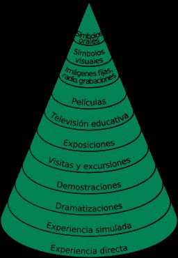 EdgarDaleConoOriginal-Infografia-BlogGesvin