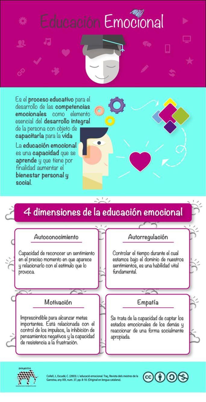 4 Dimensiones De La Educaci U00f3n Emocional