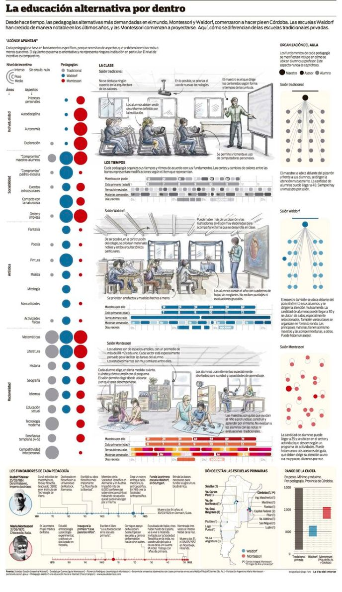 EducaciónTradicionalWaldorfMontessori-Infografía-BlogGesvin