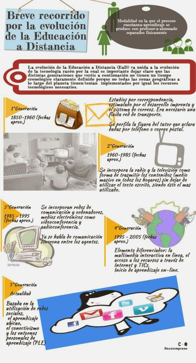 EducaciónDistanciaBreveResumenEvolución-Infografía-BlogGesvin