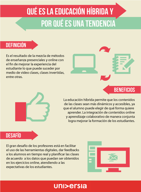 EducacionHibrida-BlogGesvin