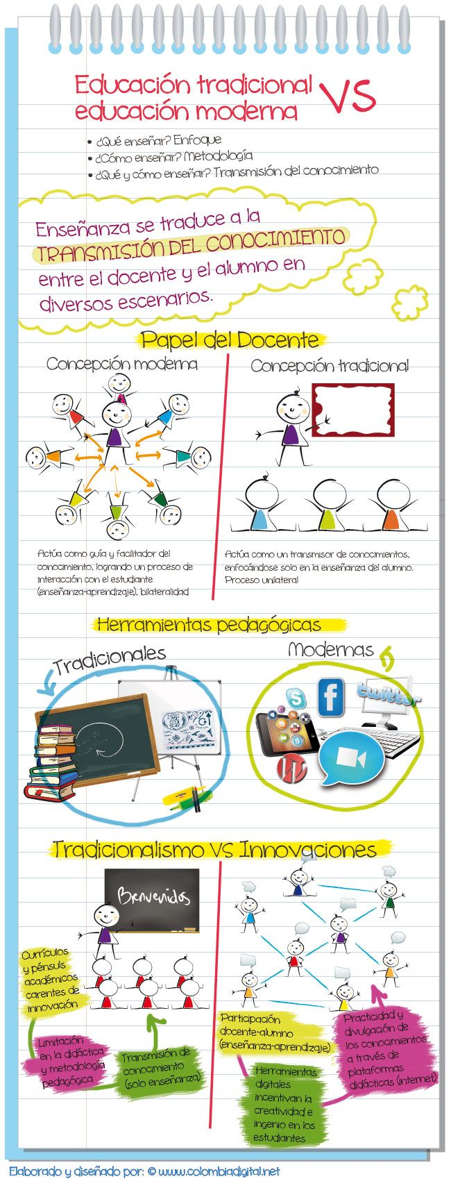 EducTradicionalVsEducModernaVisiónGeneral-Infografía-BlogGesvin