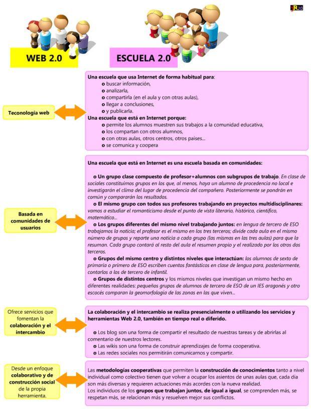 EscuelaWeb20PrincipalesCaracterísticas-Infografía-BlogGesvin