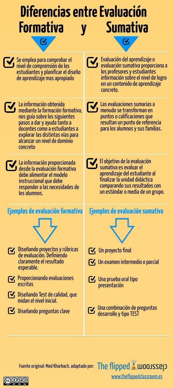 EvaluaciónFormativaVsEvaluaciónSumativaDiferenciasPrincipalesCaracterísticas-Infografía-BlogGesvin