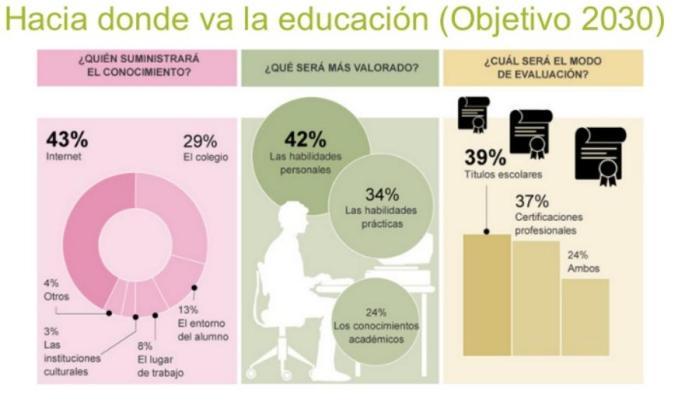 HaciaDondeVaEducacion2030-BlogGesvin