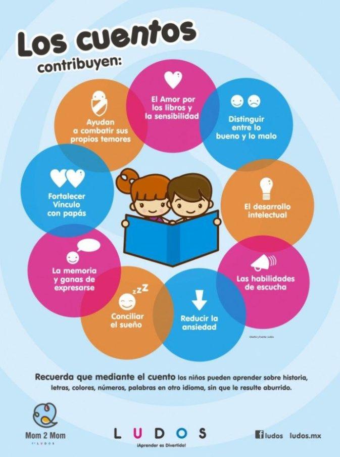 LosCuentosUnaImportanteEstrategiaEnseñanza-Infografía-BlogGesvin