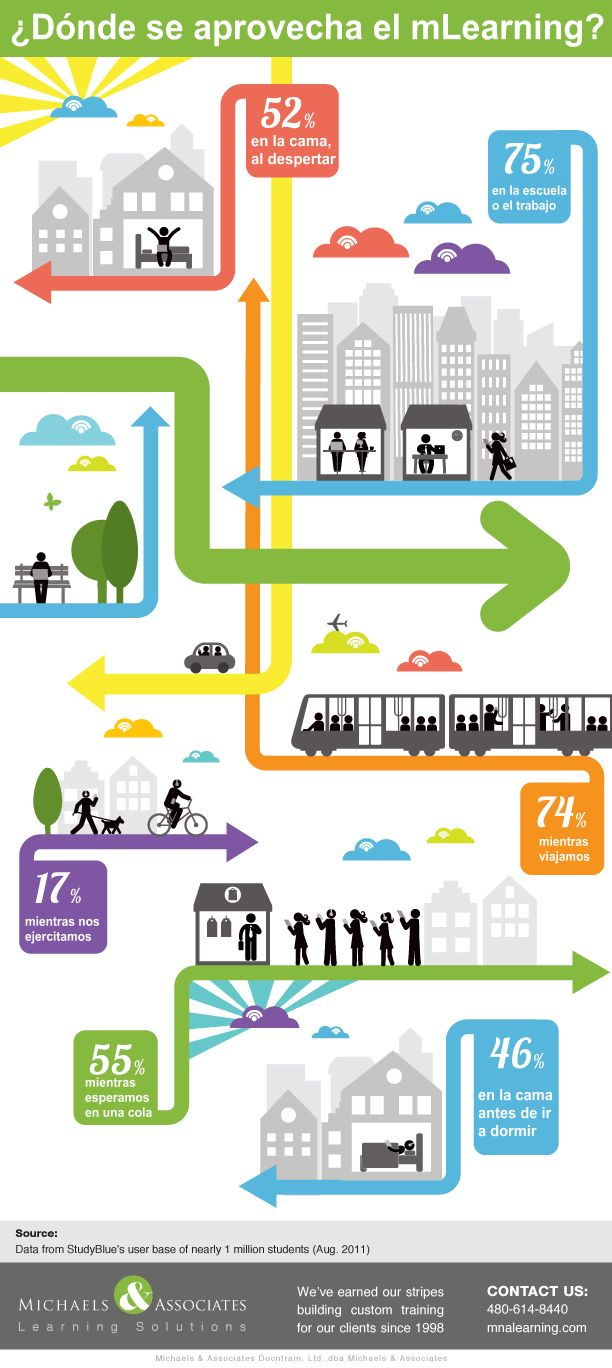 mLearningAprendizajeMóvilComoAprovechamos-Infografía-BlogGesvin