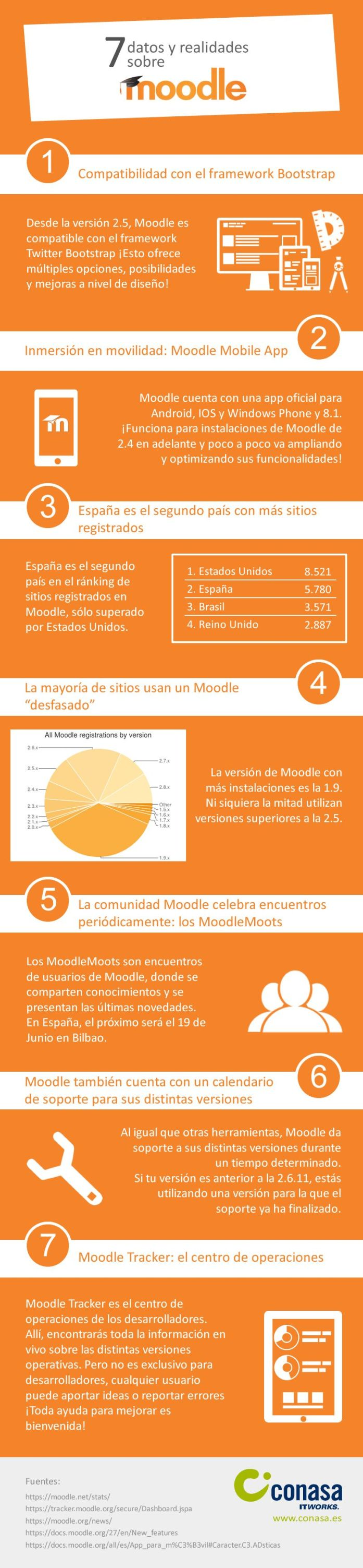 Moodle7DatosRealidades-Infografia-BlogGesvin