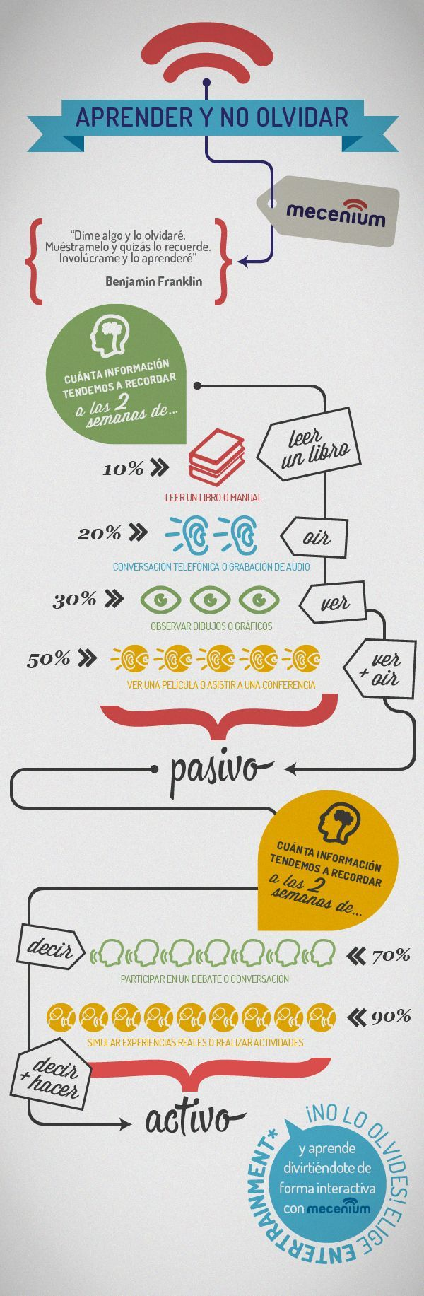 OlvidasLoAprendidoEscenariosActivosPasivos-Infografía-BlogGesvin