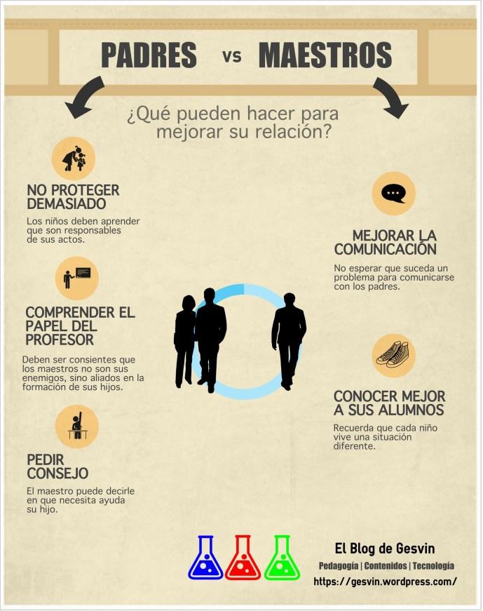 PadresMaestros-Infografía-BlogGesvin