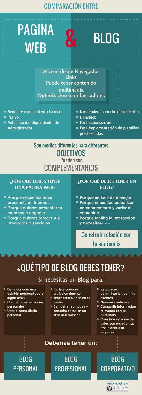 PaginaWebBlogComparandoCaracterísticas-Infografía-BlogGesvin