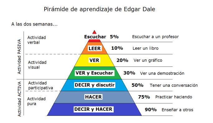 PiramideAprendizajeEdgarDale1-Infografia-BlogGesvin