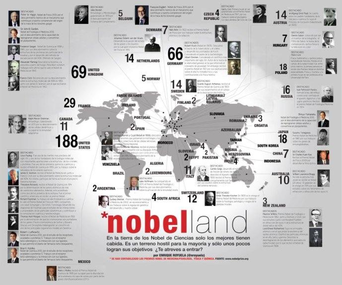 PremiosNobelCiencias-Infografia-BlogGesvin