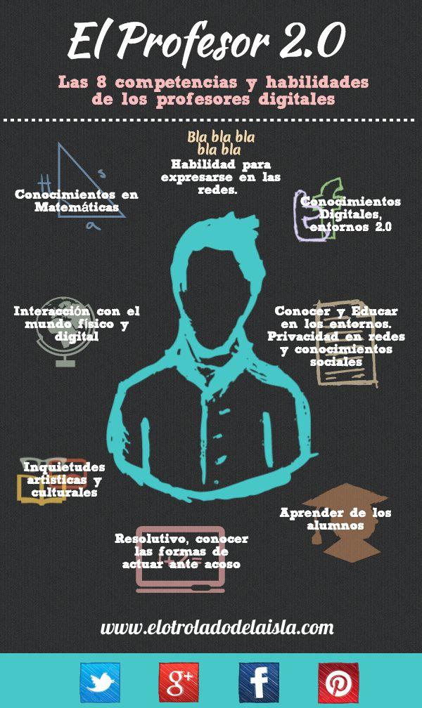 Profesor208CompetenciasHabilidadesDigitales-Infografía-BlogGesvin