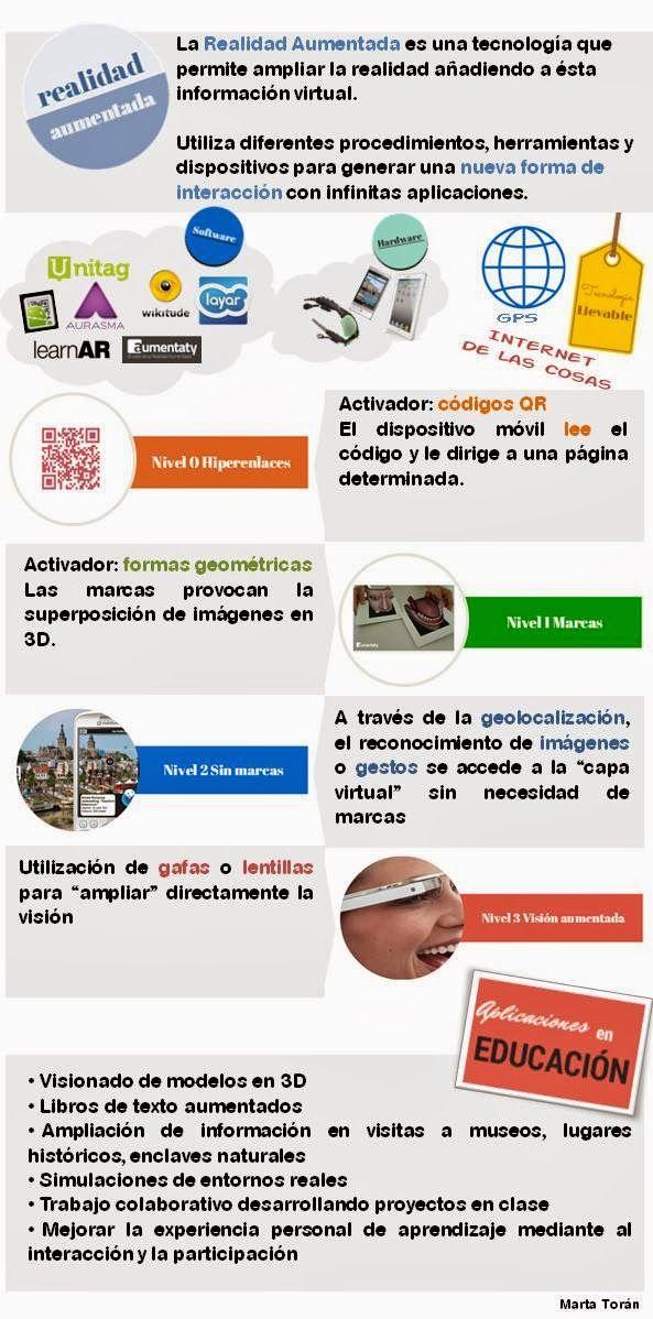 RealidadAumentada2-Infografía-BlogGesvin