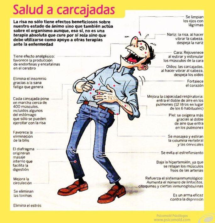 Sonríe-20BeneficiosRisa-Infografía-BlogGesvin