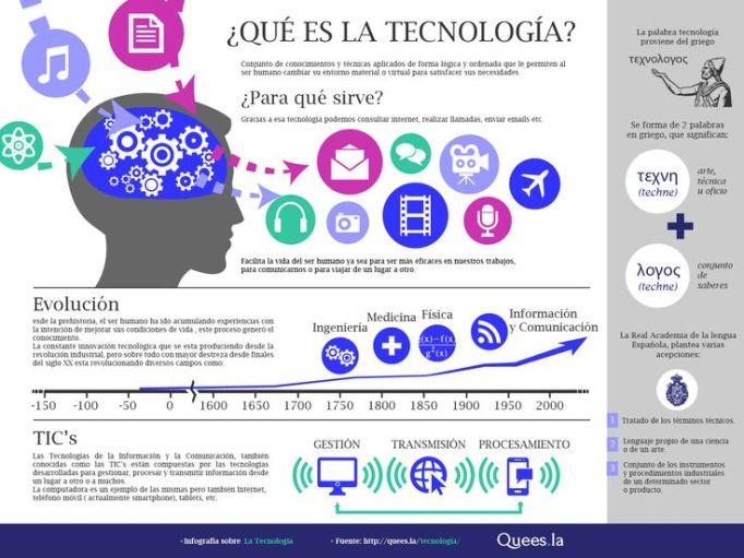 TecnologiaQueEsParaQuSirve-Infografia-BlogGesvin