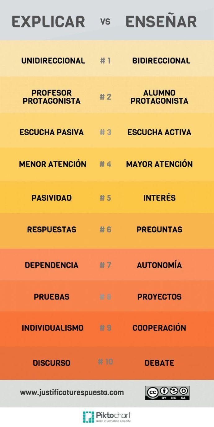 10DiferenciasExplicarEnseñar-Infografía-BlogGesvin