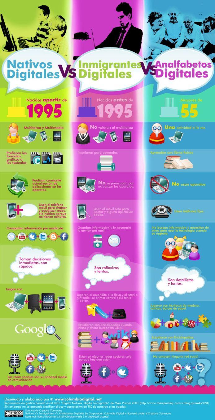 3GeneracionesMundoDigital-Infografía-BlogGesvin