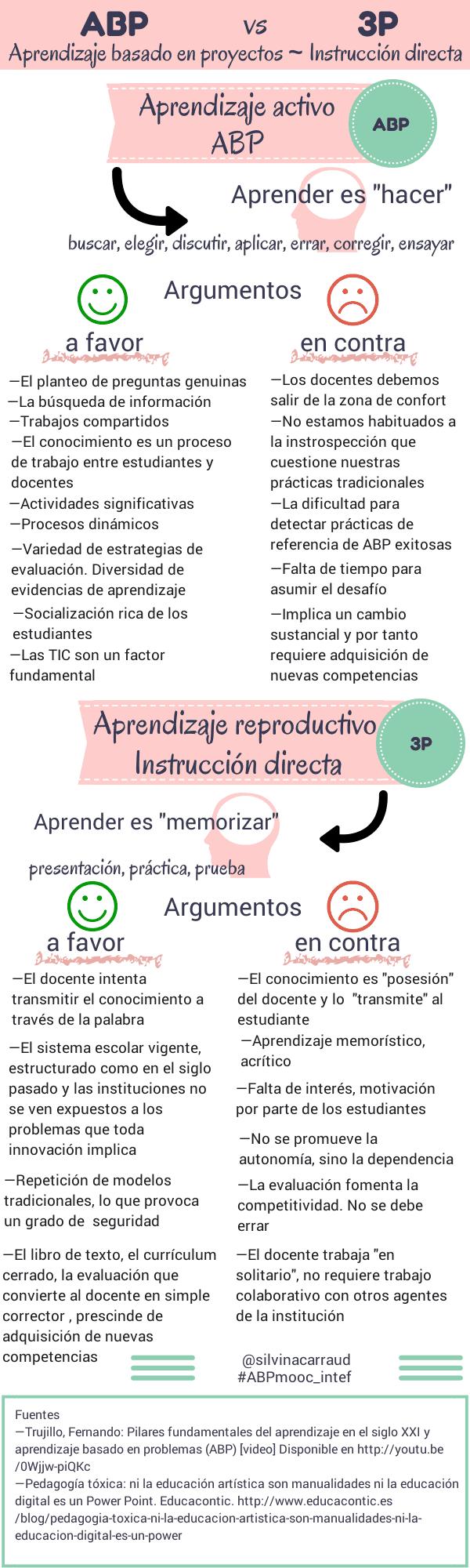 AprendizajeBasadoProyectosInstrucciónDirecta-Infografía-BlogGesvin