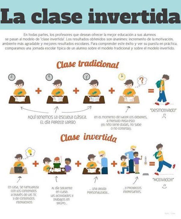 ClaseTradicionalVsClaseInvertida-Infografía-BlogGesvin