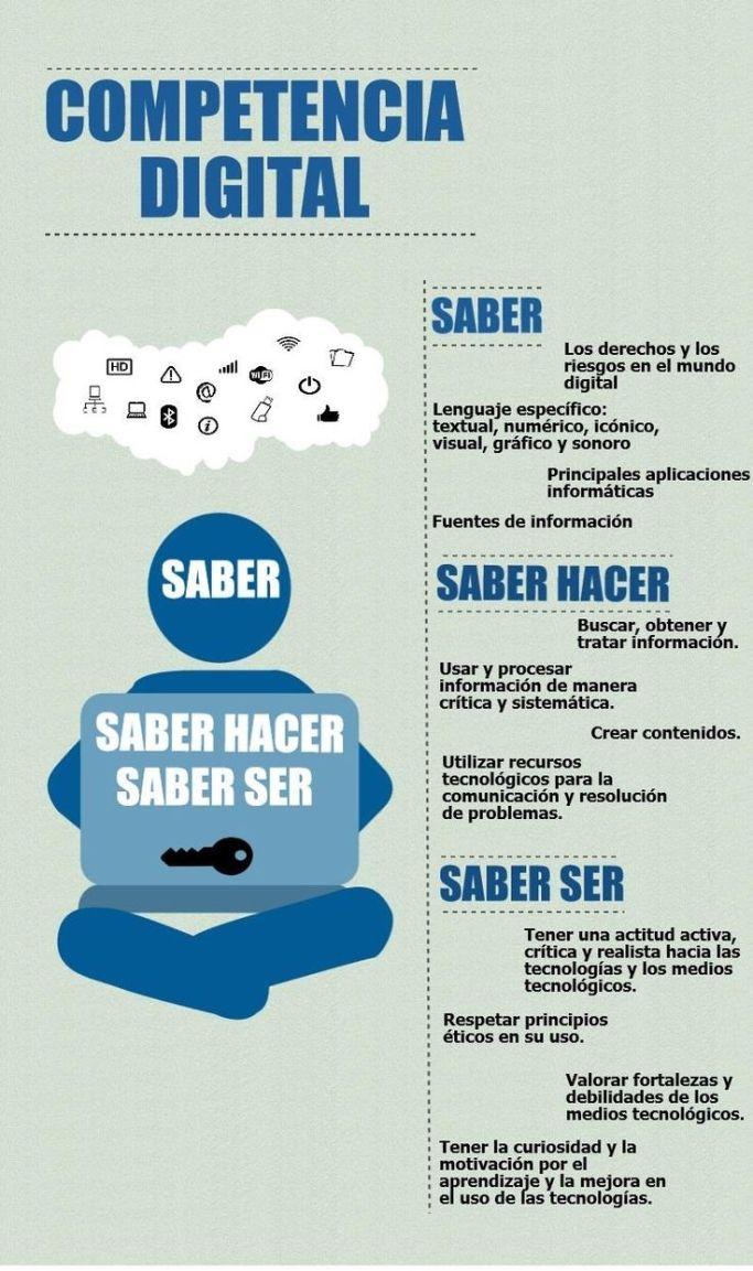 CompetenciaDigitalSaberHacerSaberSer-Infografía-BlogGesvin