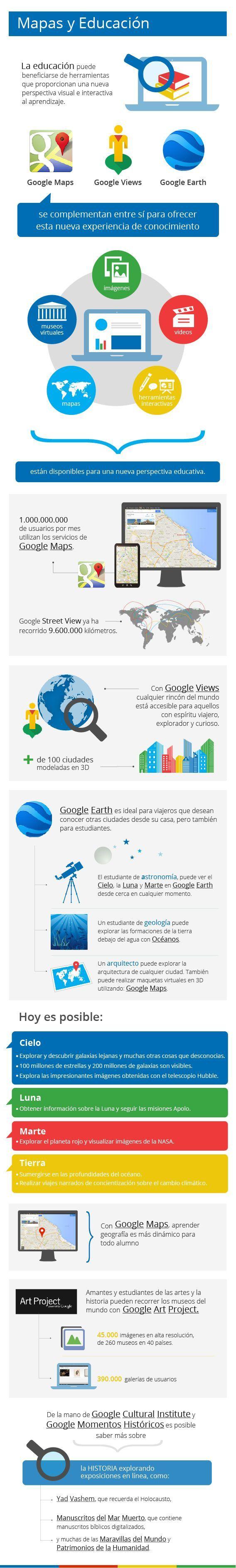 EducaciónMapas20BeneficiosHerramientas-Infografía-BlogGesvin