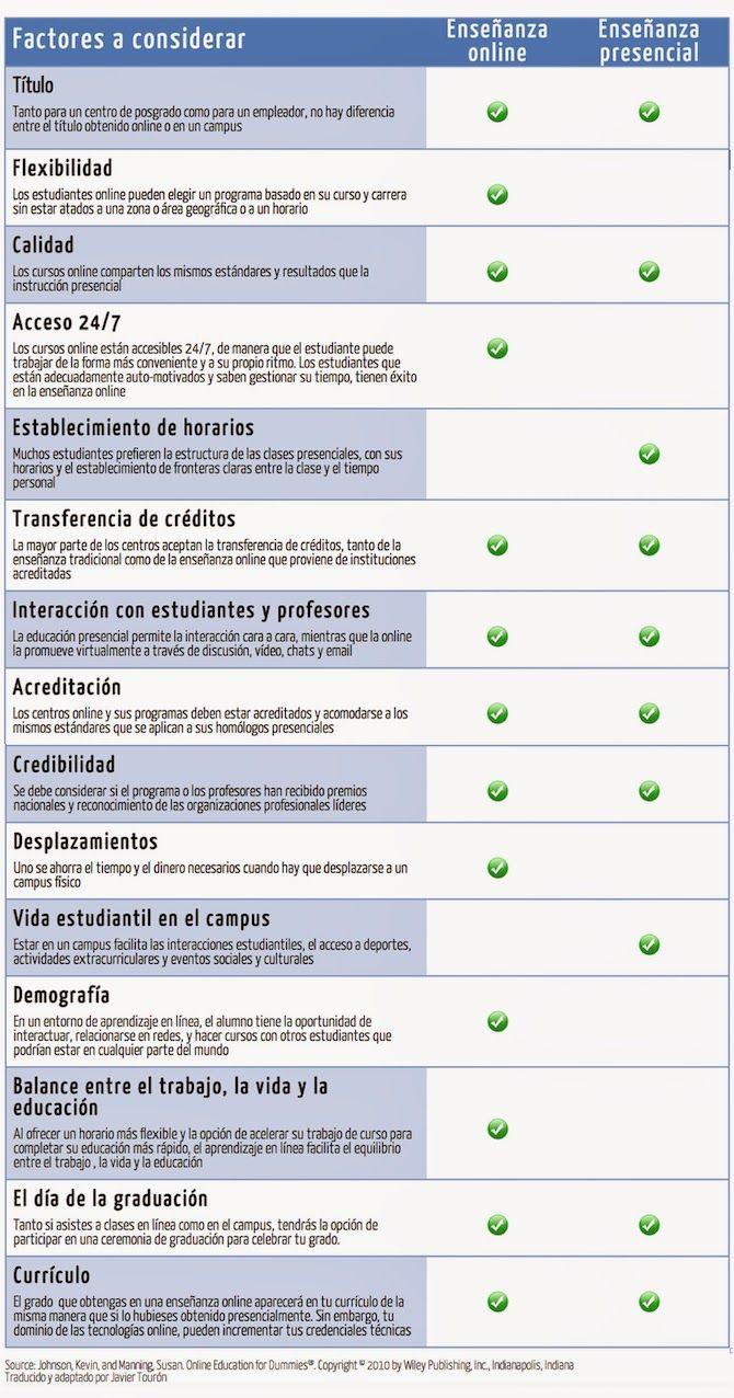 EnseñanzaEnLíneaVsEnseñanzaPresencial-Infografía-BlogGesvin