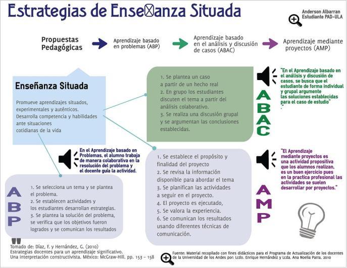 EnseñanzaSituada3ModelosAprendizaje-Infografía-BlogGesvin
