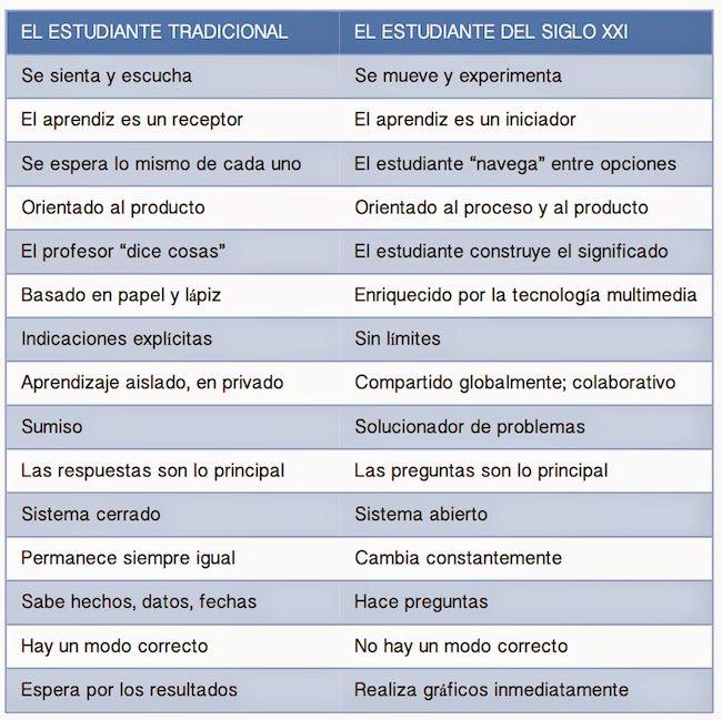 EstudianteSigloXXIUnaVisiónGeneral-Infografía-BlogGesvin