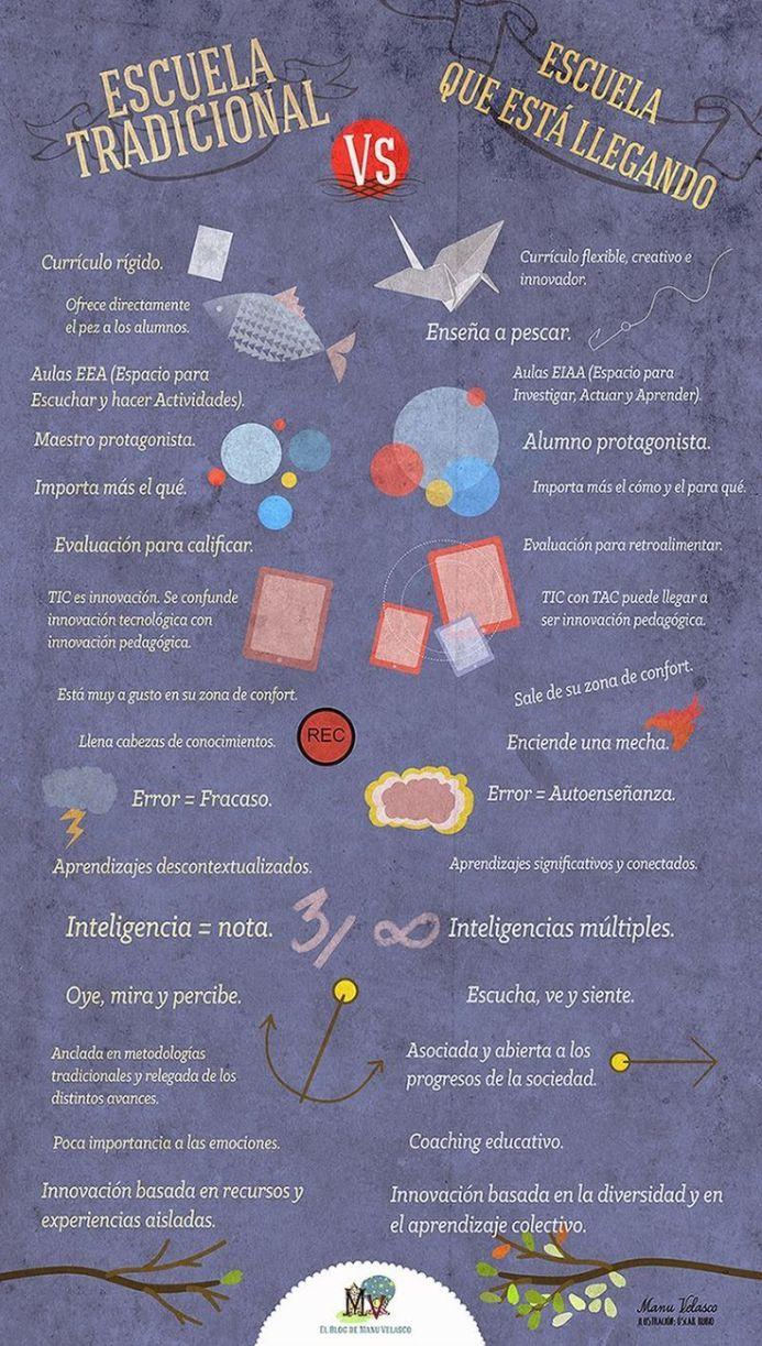 LaEscuelaQueLlegando-Infografía-BlogGesvin